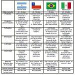 Perfiles y Salarios de los gerentes de Argentina y América Latina