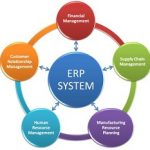 IDC: Los sistemas ERP son muy poco intuitivos y difíciles de usar