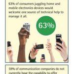 Soporte técnico para consumidores de dispositivos digitales