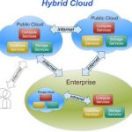 Señor CIO ¿Cómo será una empresa híbrida?
