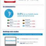 OBAMA vs ROMNEY: en la arena de las redes sociales