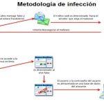Kaspersky Lab alerta sobre malware diseñado para atacar usuarios de Colombia