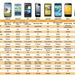 Comparativa del Samsung Galaxy S 4 contra los Smartphones top de la industria