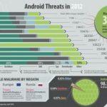 Modernas amenazas móviles prefieren plataforma Android, están en auge y facilitan el espionaje