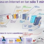 ¿Qué sucede en Internet en un minuto?