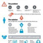 HP: El costo de la ciberdelincuencia subió en un 78%
