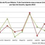 El mercado de PCs en México muestra una caída del 3%