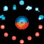 Computo cognitivo, la nueva era de IBM