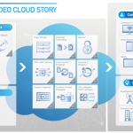 Level 3 presenta sus servicios de video Cloud