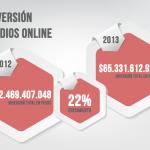 Chile: Inversión publicitaria online aumenta 22% respecto a 2012