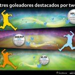 Calibre si su marca está en la conversación social sobre el Mundial de Brasil 2014