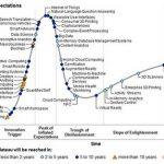 Gartner: La Internet de las Cosas ya ha alcanzado su hype peak