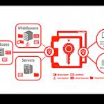 Oracle lanza una interesante caja fuerte virtual para llaves de cifrado