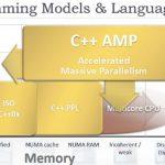 AMD anuncia lenguaje heterogéneo C++ AMP para desarrolladores