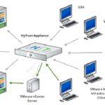 HyTrust e Intel se unen para asegurar las máquinas virtuales
