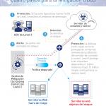 Level 3 incorpora oferta que minimiza ataques DDoS