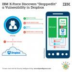 IBM alerta sobre vulnerabilidad en SDK de Dropbox