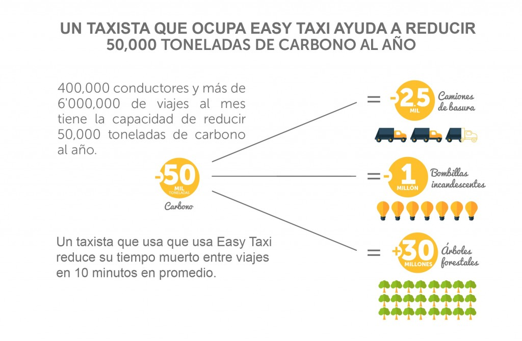 Easy Taxy Carbono