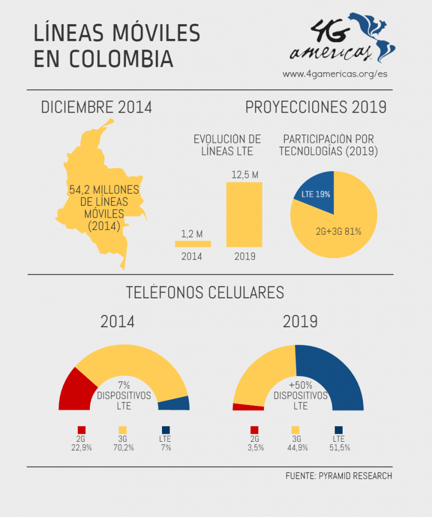 Lineas LTE Colombia