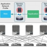 A10 Networks presenta en Cisco Live Cancún! soluciones avanzadas para Centro de Datos