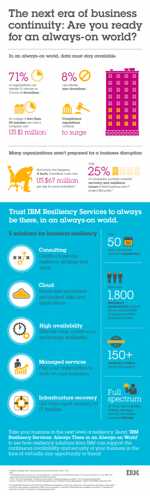 resiliency-services-infographic (1)