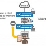 Eliminan punto ciego en tráfico cifrado o SSL