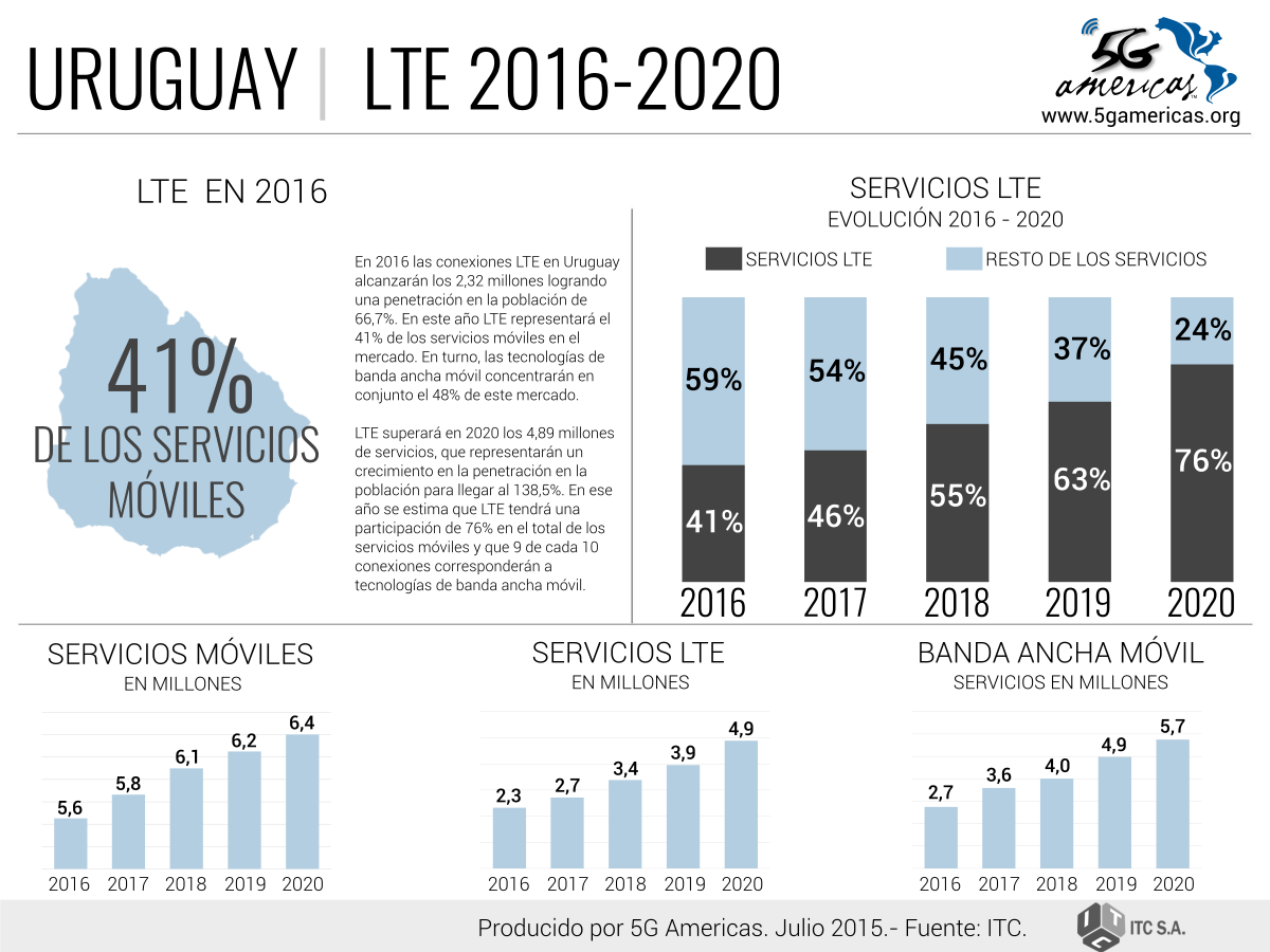 LTE Uruguay.