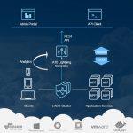 Lightning: nueva plataforma de A10 en la Nube