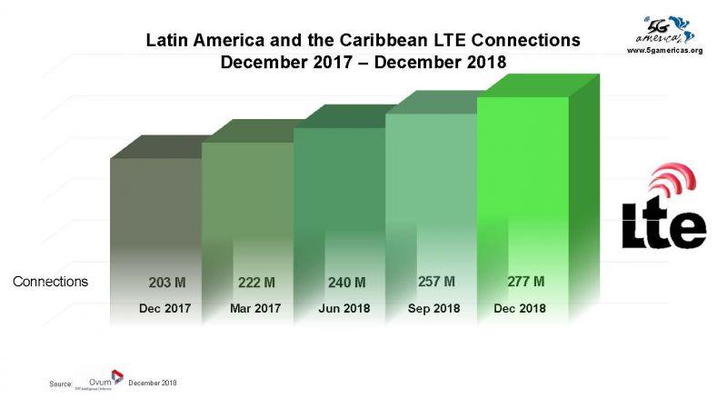 Conexiones LTE en Latam