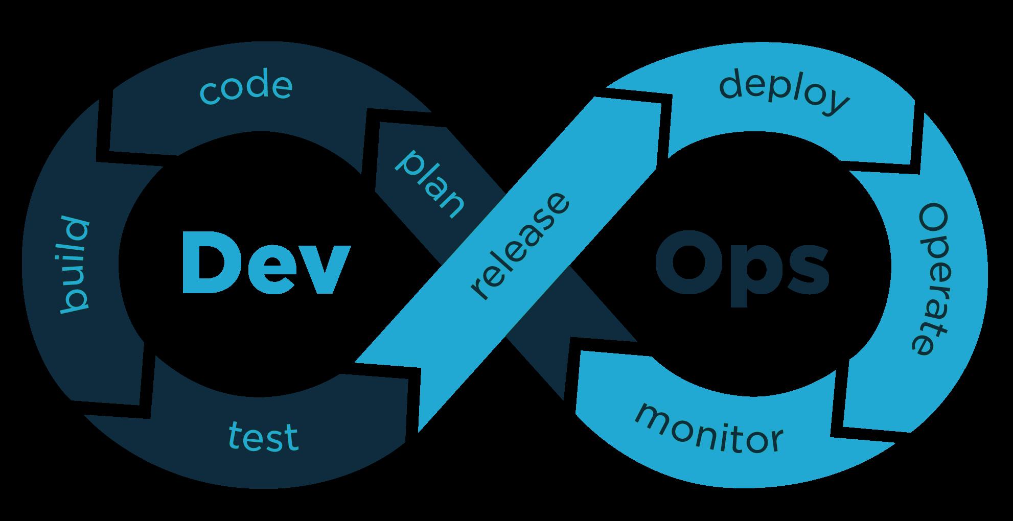Redes y servicios automatizados con DevOps marcan la nueva era.