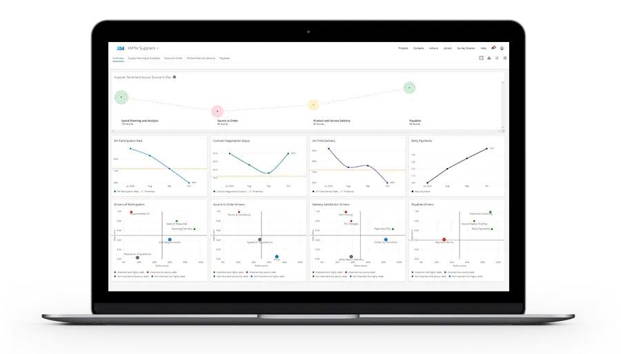 SAP y Qualtrics