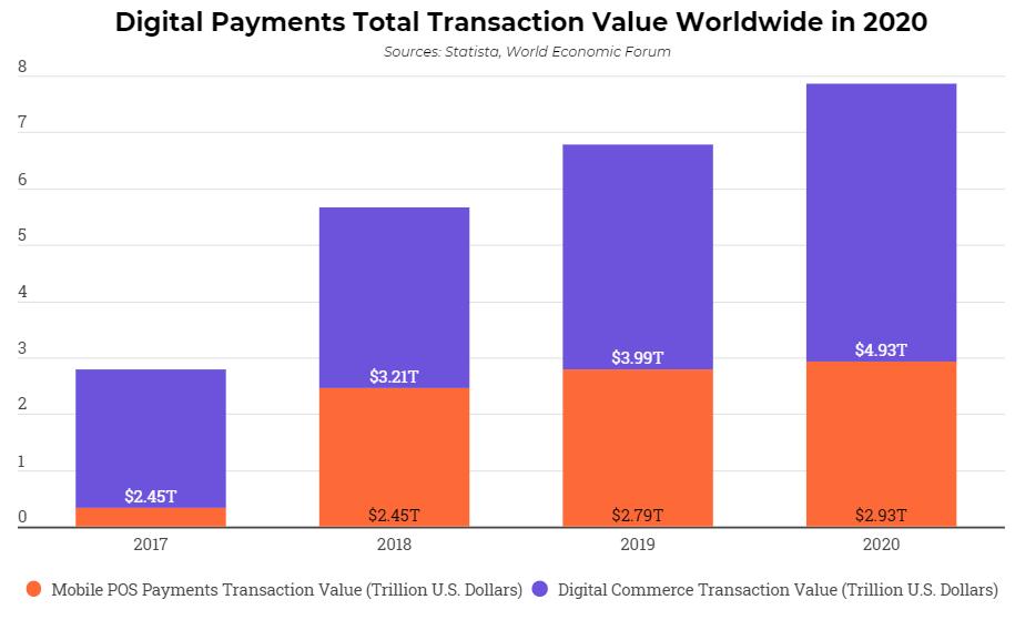 pagos digitales