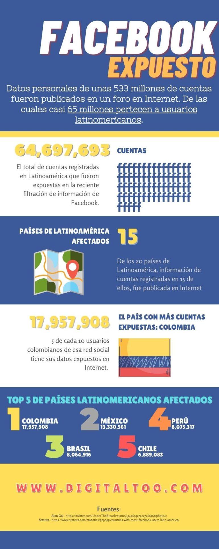 Filtración de datos Facebook